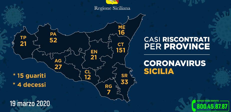 Aggiornamento della diffusione in Sicilia del Coronavirus