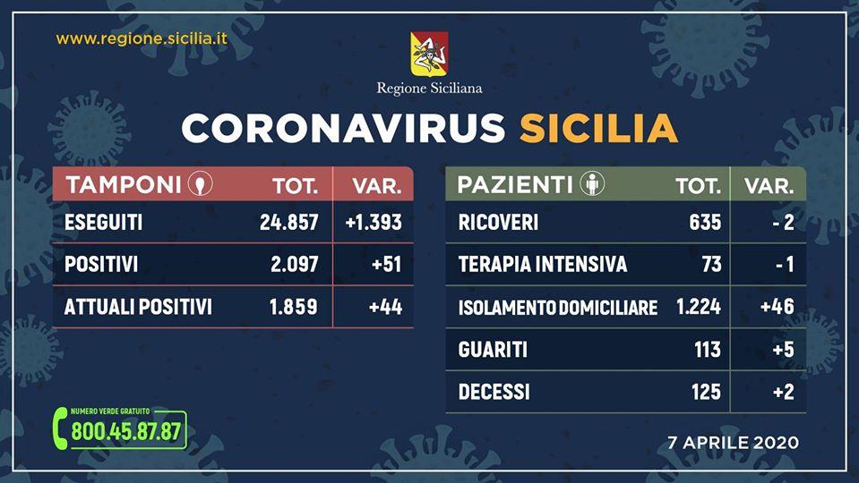 Coronavirus – La situazione in Sicilia di oggi 7 aprile