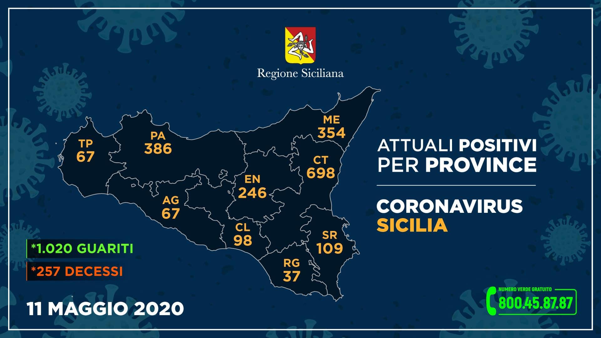 Coronavirus – La situazione in Sicilia di oggi 11 maggio
