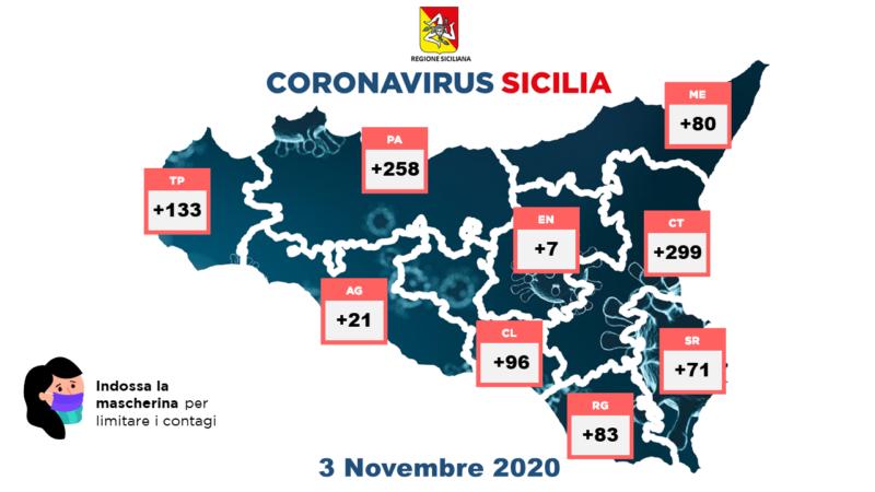 Covid-19. Aumentano i  casi in Sicilia: 1048 positivi rilevati