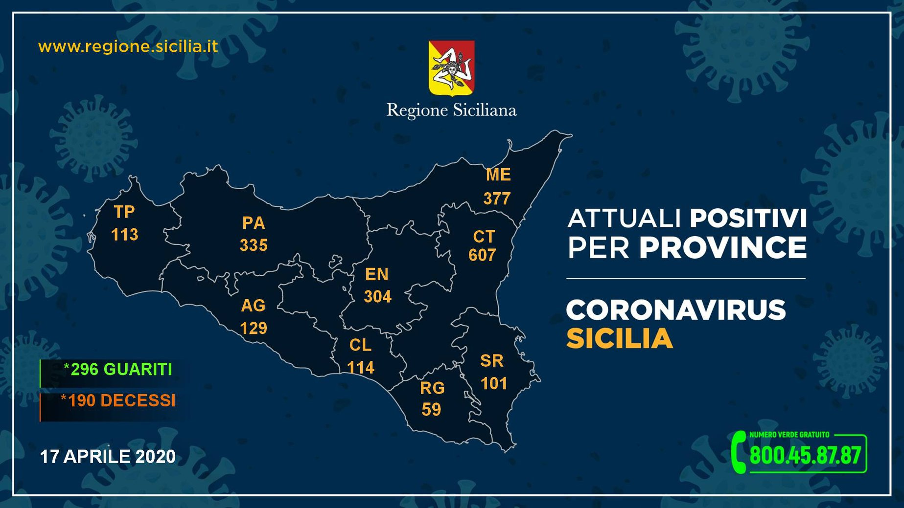 La situazione coronavirus oggi 17 aprile in Sicilia