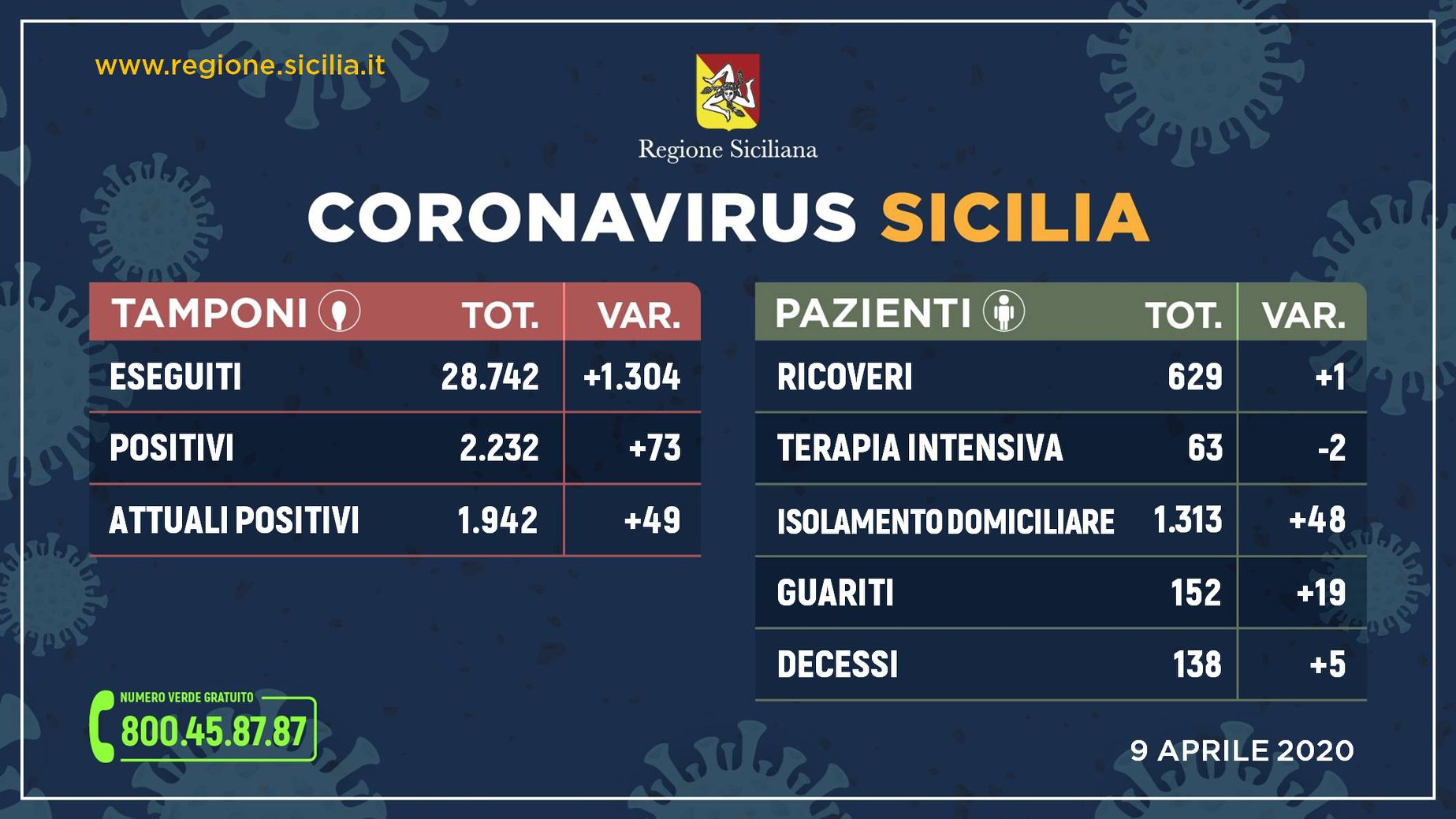 Coronavirus – La situazione in Sicilia di oggi 9 aprile